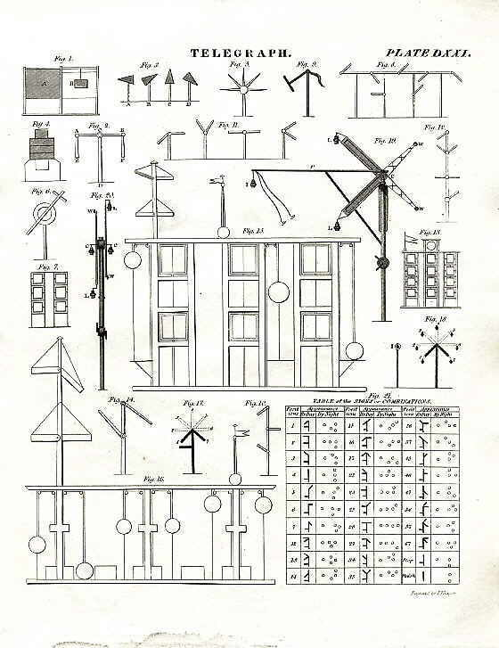 Royal Signals ... Semaphore Systems